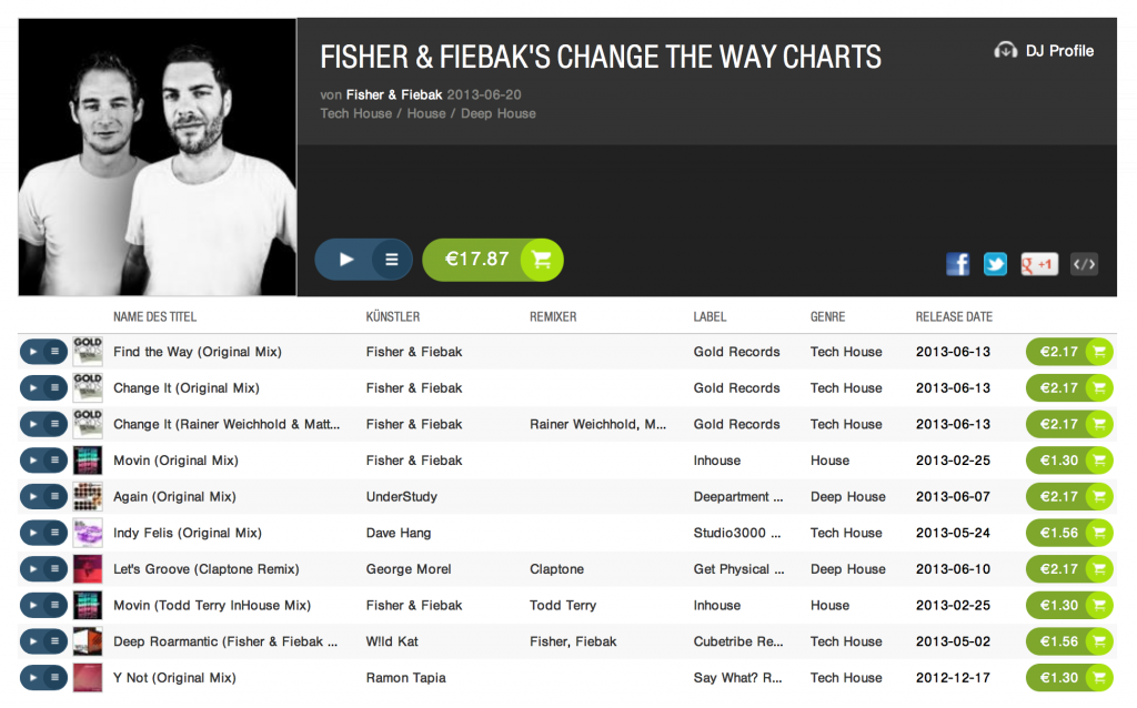 House DJ Charts by Fisher & Fiebak